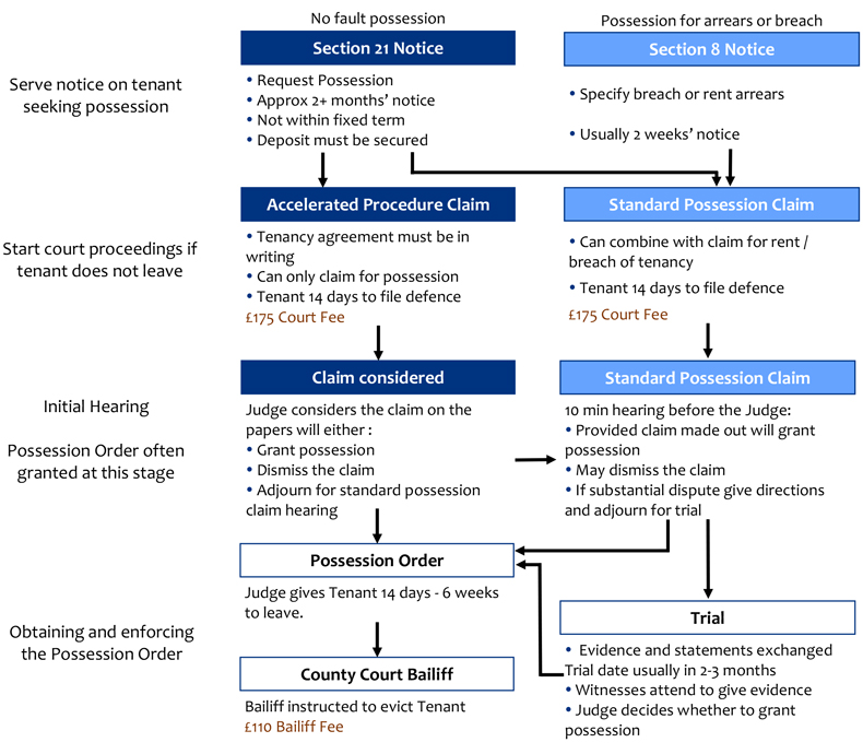 Process of Obtaining Possession of Property Let to Tenants